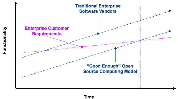 Enterprise Software Innovator's Dilemma