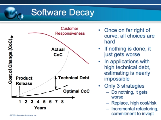 in-can-you-afford-the-software-you-are-developing