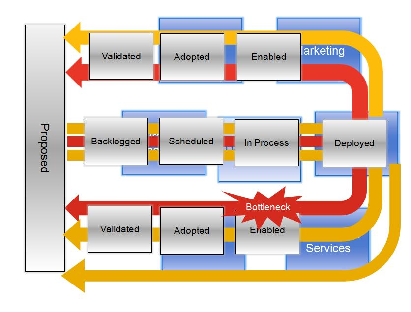 Project Management Flow Diagram Free Wiring Diagram For You
