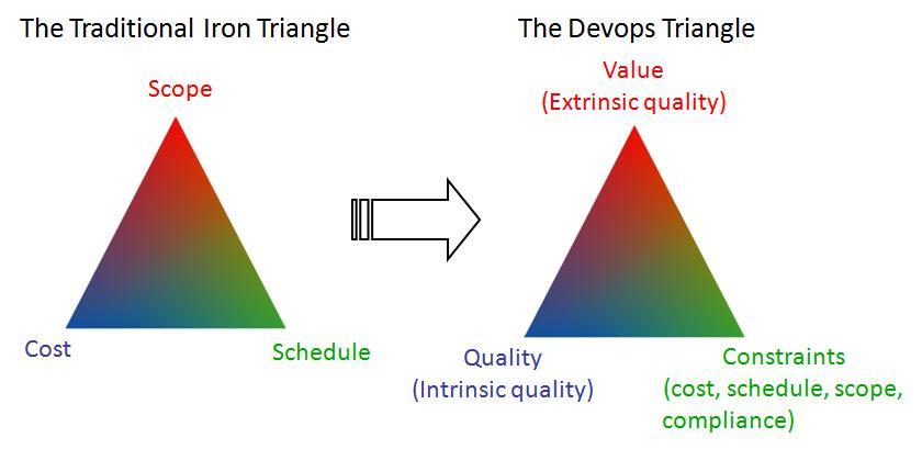 The Devops Triangle The Agile Executive