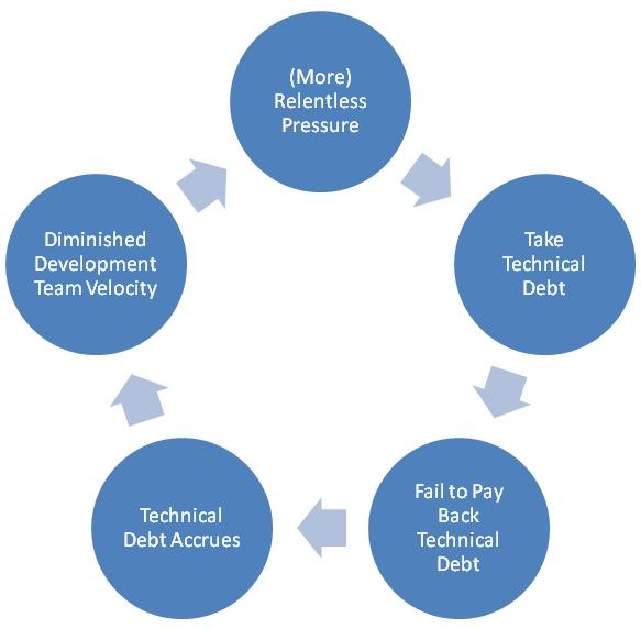 How To Break The Vicious Cycle Of Technical Debt The